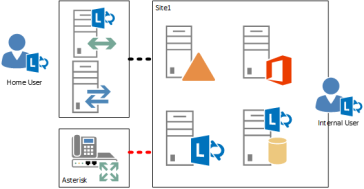 Lync Server 2013 – Location Based Routing: Part II | InsideMSTech