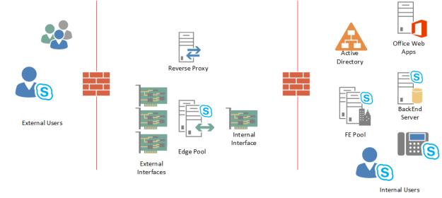 Skype4B – Edge Pool Deployment Part I | InsideMSTech