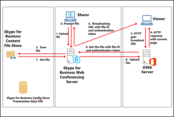 Perfect How Does Office Web Apps / Office Online Server Integration Work With  Lync/SfB Server?   InsideMSTech