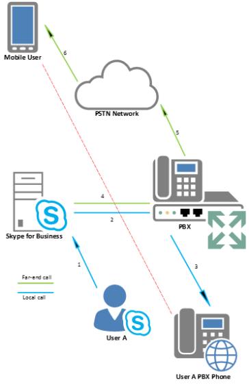 Skype4B: Call via work (Part I) | InsideMSTech