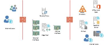 Skype4b: Key planning considerations for SfB on Azure IaaS