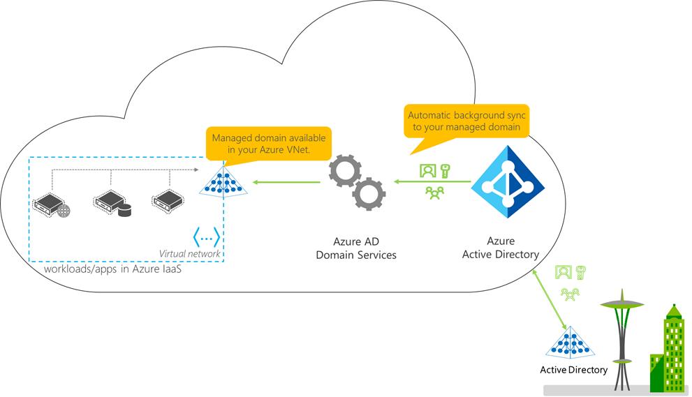 AzureAD : Azure Active Directory Domain Services Part I