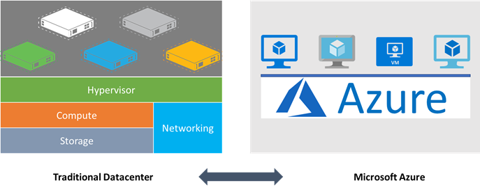 Azure : Map your traditional datacenter compute with cloud VMs ... on
